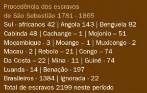 sao-sebastiao-historia-tabela-procedencia-escravos-bx